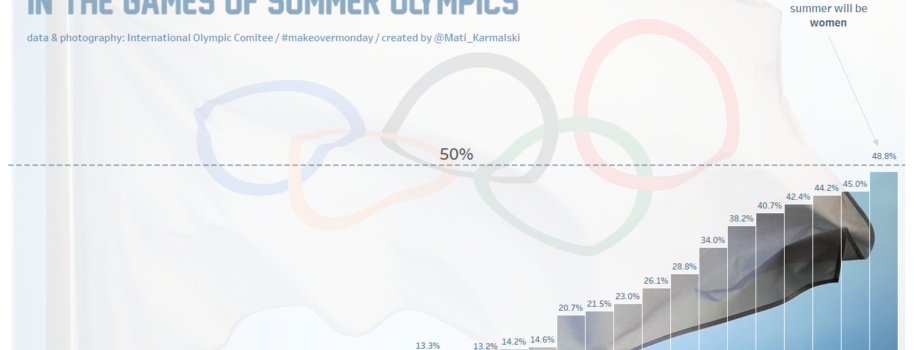 Women's participation in summer olympics games