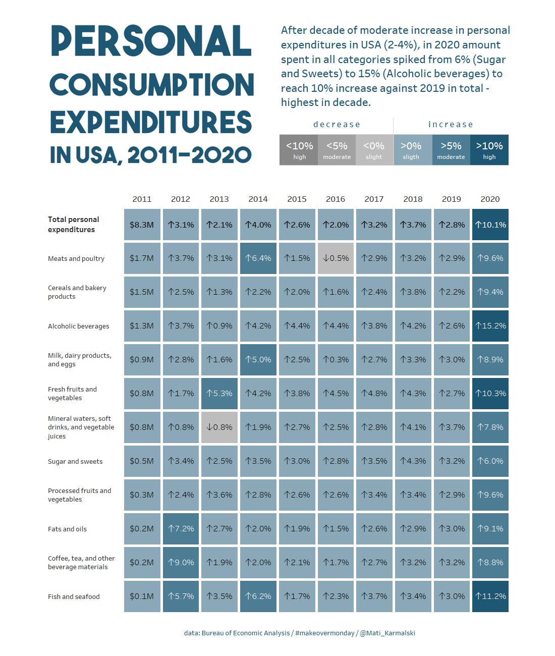 Personal consumption expenditures in USA 2011-2020